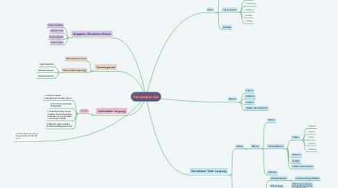 Mind Map: Pembelahan Sel