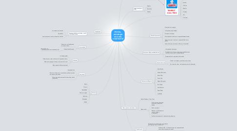 Mind Map: Bimbo, estrategía de éxito empresarial