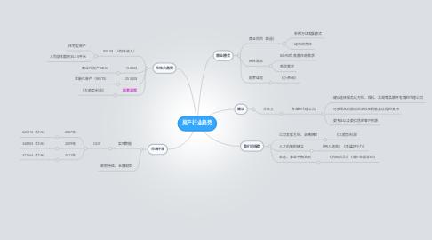 Mind Map: 房产行业趋势