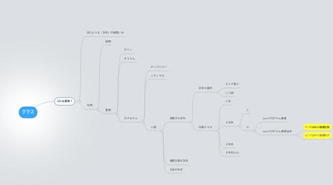 Mind Map: クラス