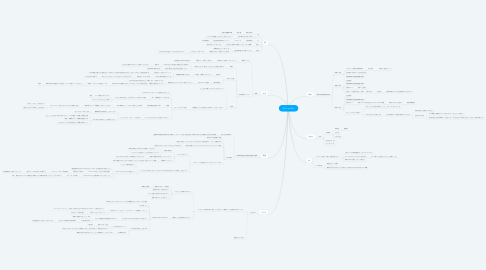 Mind Map: All in my life.