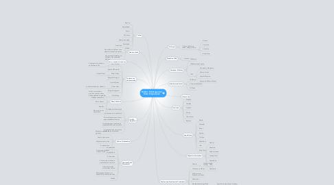 Mind Map: Bimbo: Estrategia delÉxito Empresarial