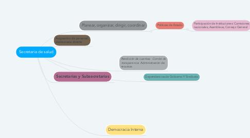Mind Map: Secretaria de salud