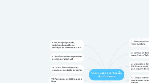 Mind Map: Check List de Verificação dos Processos