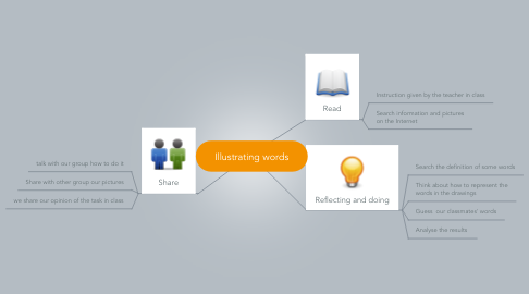 Mind Map: Illustrating words