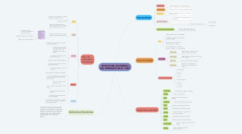 Mind Map: ESTRUCTURA ECONÓMICA DEL VIRREINATO EN EL  PERÚ