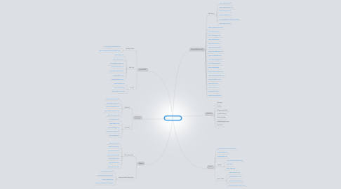 Mind Map: Traffic Sources