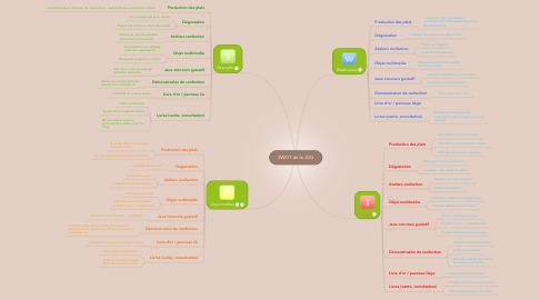 Mind Map: SWOT de la JDG