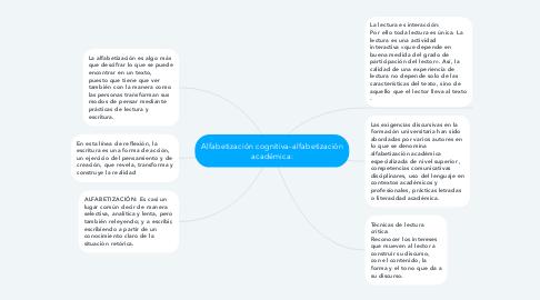 Mind Map: Alfabetización cognitiva-alfabetización académica:
