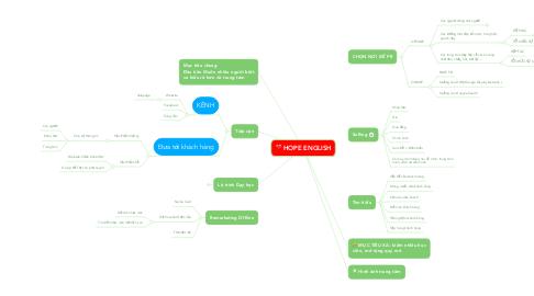 Mind Map: HOPE ENGLISH