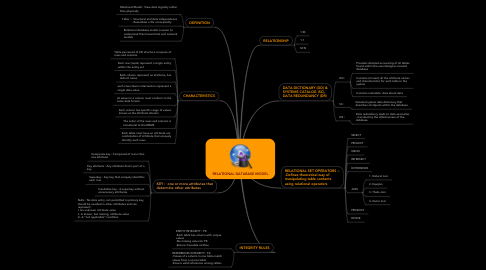 Mind Map: RELATIONAL DATABASE MODEL