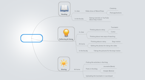 Mind Map: PLE in Creativity Workshop