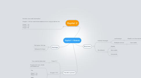 Mind Map: Kapitel 1: Materia