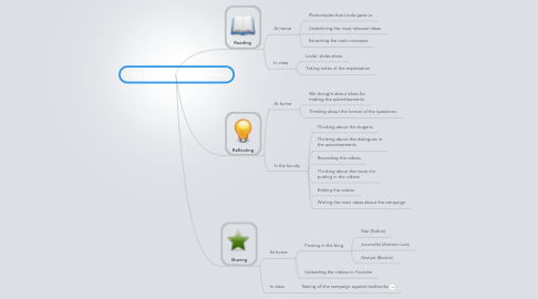 Mind Map: PLE in the Dark Side of textbooks