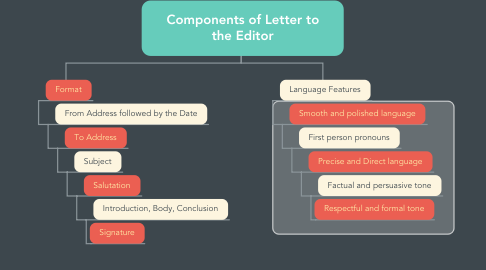 Mind Map: Components of Letter to the Editor