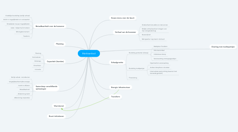 Mind Map: Marktaanbod