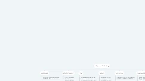Mind Map: Information technology