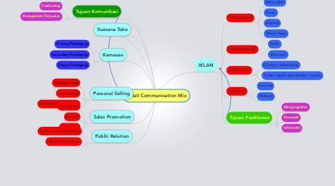 Mind Map: Retail Communication Mix