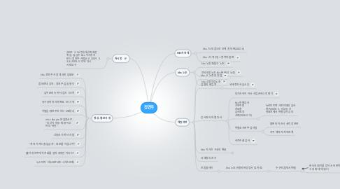 Mind Map: 정연주