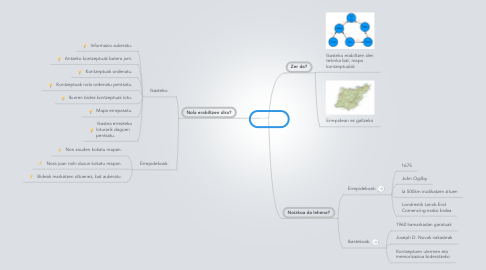 Mind Map: Mapak