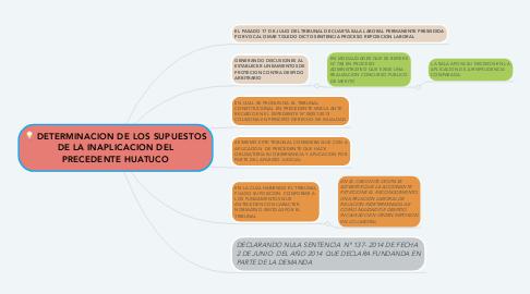 Mind Map: DETERMINACION DE LOS SUPUESTOS DE LA INAPLICACION DEL PRECEDENTE HUATUCO
