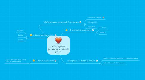 Mind Map: RCPa egiteko jarraitu behar diren 5 pausu