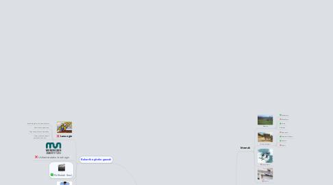 Mind Map: Udararako intentzioak