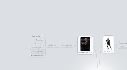Mind Map: Pep Guardiola