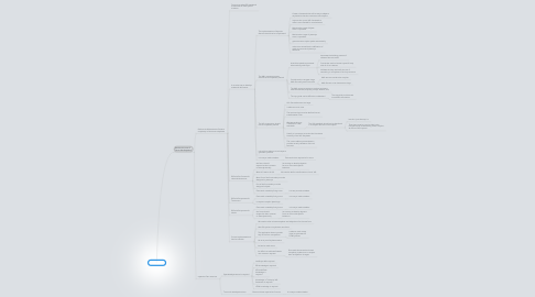 Mind Map: Solutions?