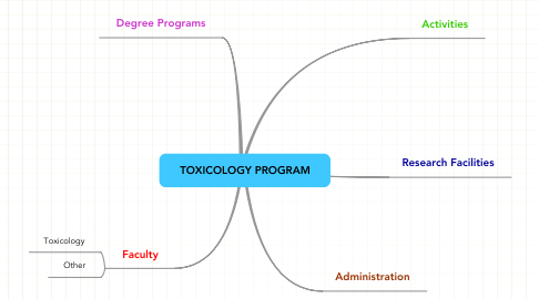 Mind Map: TOXICOLOGY PROGRAM