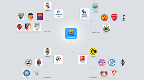Mind Map: Liga nagusiak