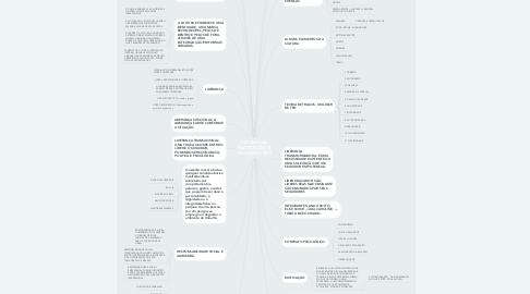 Mind Map: PSICOLOGIA, INSTITUIÇÕES E ORGANIZAÇÕES