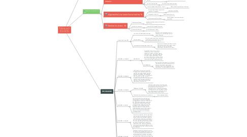 Mind Map: Présentation du projet Atelier Marmaille et Ado Trouver le Trésor qui sommeille en toi