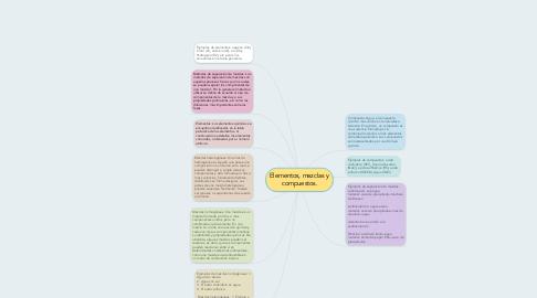 Mind Map: Elementos, mezclas y compuestos.