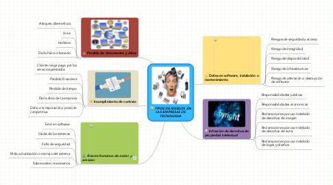 Mind Map: PROYECCION SOCIAL UNIVERSIDAD SANTO TOMAS