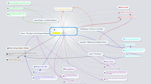 Mind Map: Eddie (The Five People you Meet in Heaven)