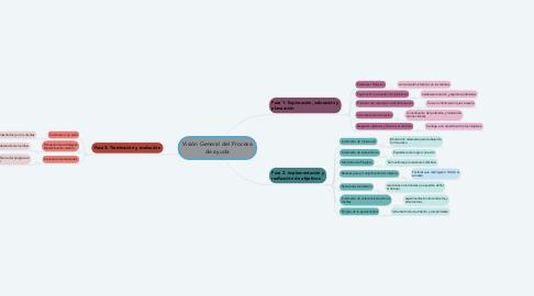 Mind Map: Visión General del Proceso de ayuda
