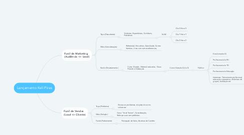 Mind Map: Lançamento Keli Pires
