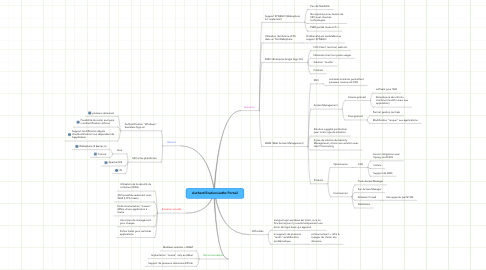 Mind Map: Authentification/authz Portail