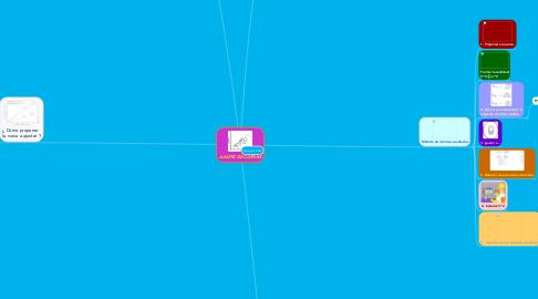 Mind Map: AJUSTE DE CURVAS