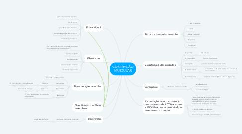 Mind Map: CONTRAÇÃO MUSCULAR