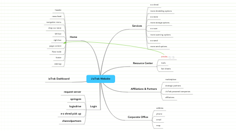 Mind Map: i/oTrak Website