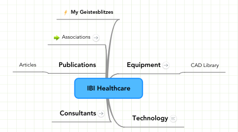 Mind Map: IBI Healthcare