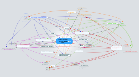 """Mind Map: JUSTINA GRIFFITH  """"Ditched: A Love Story"""""""