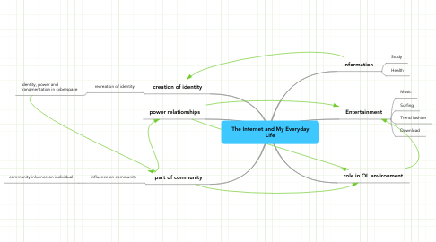 Mind Map: The Internet and My Everyday