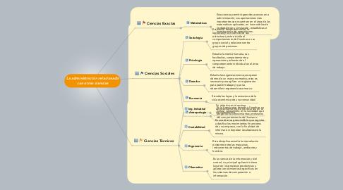 Mind Map: La administración relacionada con otras ciencias