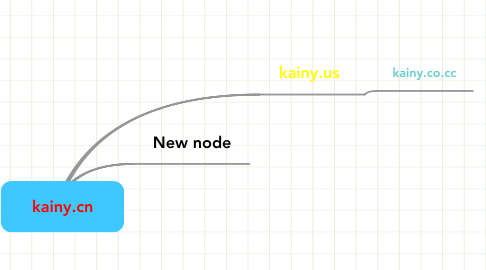 Mind Map: kainy.cn