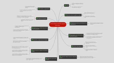 Mind Map: Características de los grupos efectivos.