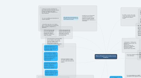 Mind Map: Ética na Pesquisa que envolvem seres humanos.