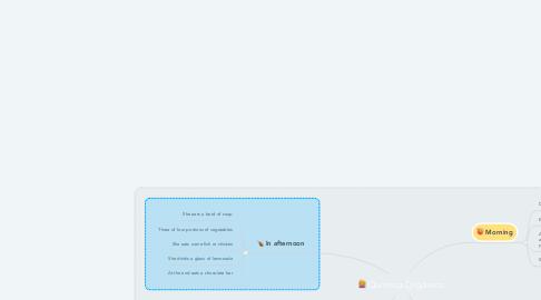 Mind Map: Química Orgánica.
